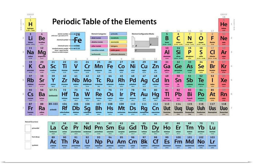 poster print wall art entitled periodic table of elements. Black Bedroom Furniture Sets. Home Design Ideas