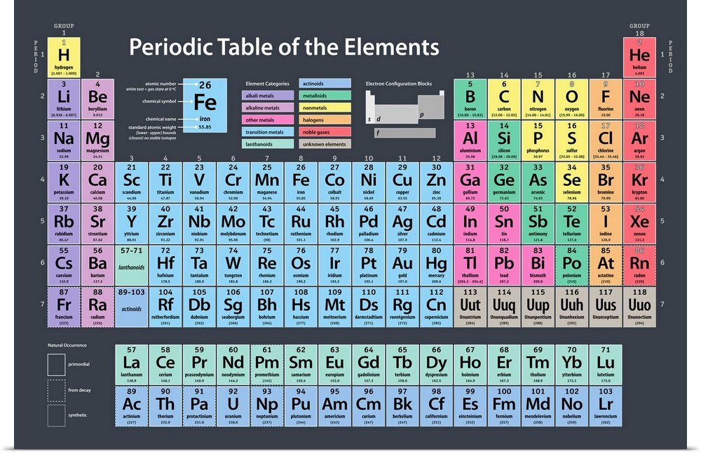 Poster Print Wall Art Entitled Periodic Table Of Elements Ebay