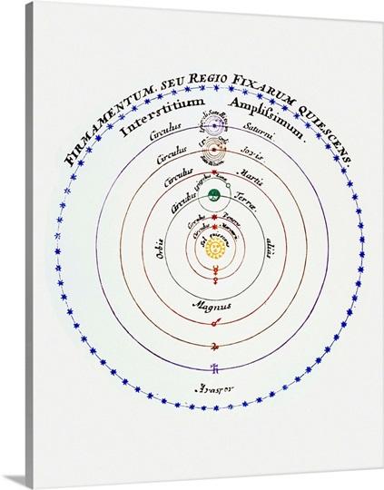 diagram of copernican cosmology photo canvas print