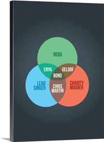 Bono Venn Diagram Poster