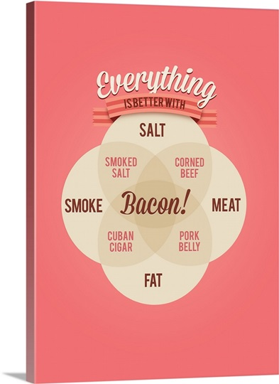 everything is better with bacon  minimalist venn diagram poster photo canvas print