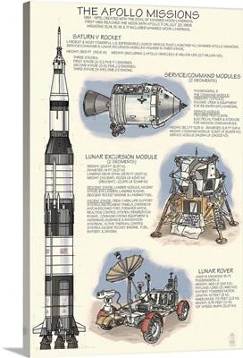 Apollo Missions - Techincal: Retro Travel Poster