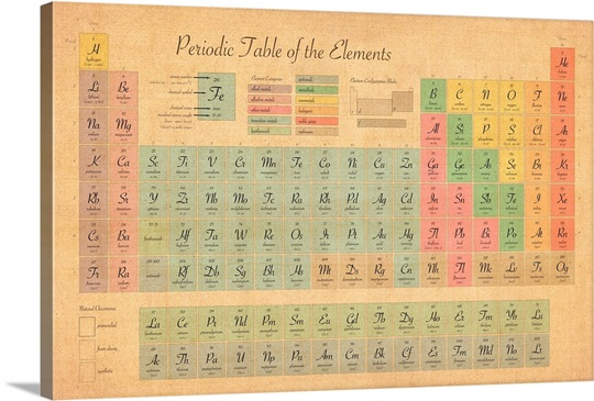 Periodic Table Of Elements Wall Art Canvas Prints Framed