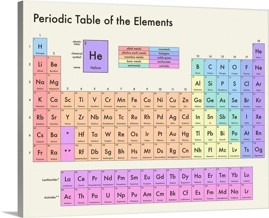 Pastel periodic table modern text wall art canvas prints framed pastel periodic table modern text urtaz Images