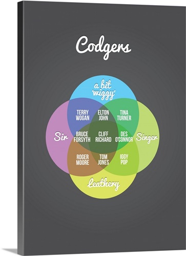 Codgers Venn Diagram Poster Wall Art Canvas Prints Framed Prints