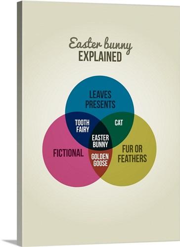 Easter Bunny Explained Venn Diagram Poster Wall Art Canvas Prints