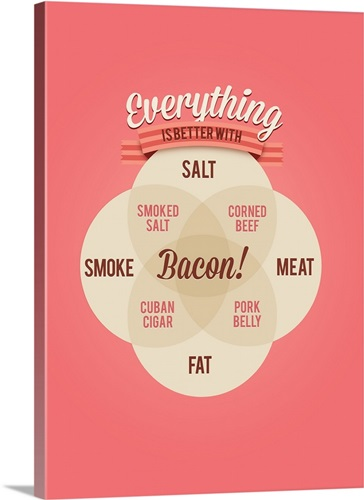 Everything Is Better With Bacon Minimalist Venn Diagram Poster Wall