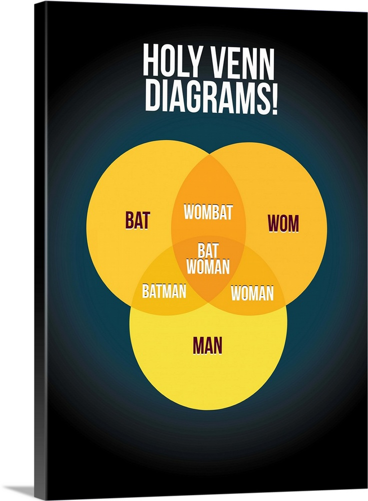 Holy Venn Diagrams! Minimalist Art Poster Wall Art, Canvas Prints ...