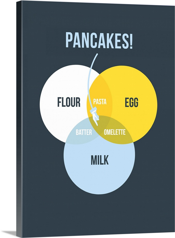 Pancakes! Venn Diagram Minimalist Art Poster Wall Art, Canvas ...