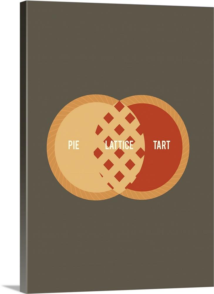 Pie Venn Diagram Minimalist Art Poster Wall Art, Canvas Prints ...