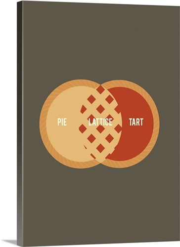 Pie venn diagram minimalist art poster wall art canvas prints pie venn diagram minimalist art poster ccuart Images